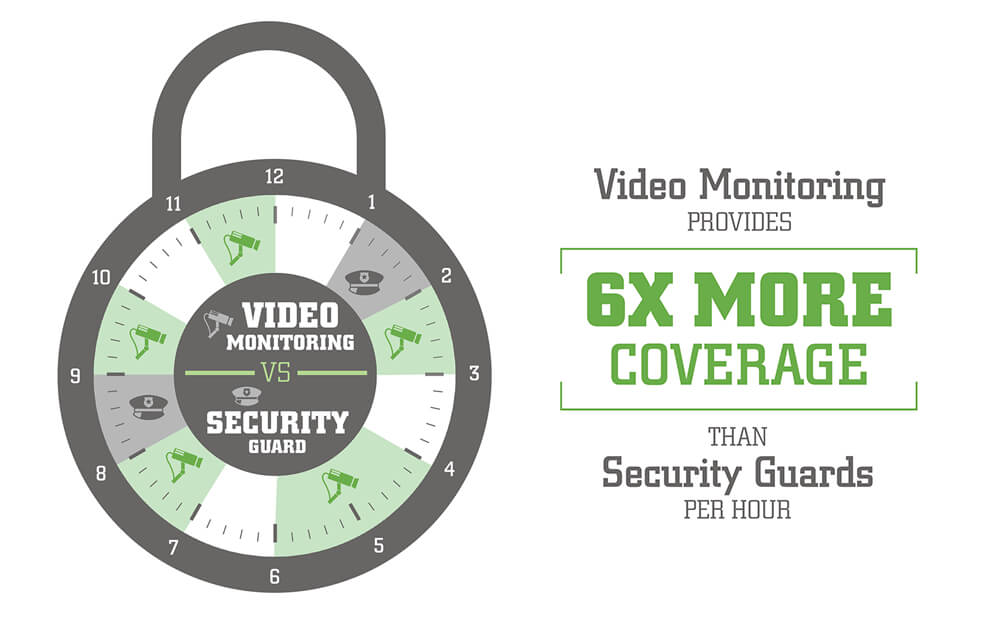 Video monitoring provides more coverage